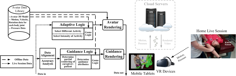 Cloud-based Mobile Health Monitoring and Guidance System.png