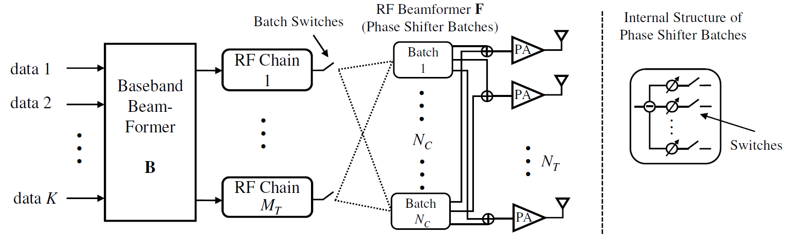 Energy Efficient Massive MIMO with QoS-Aware Hybrid Beamforming
